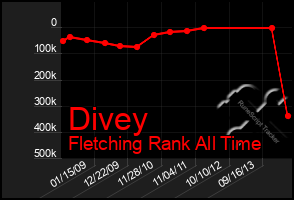 Total Graph of Divey