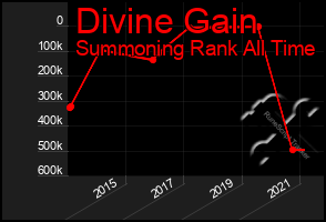 Total Graph of Divine Gain