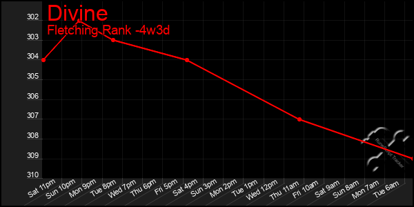 Last 31 Days Graph of Divine