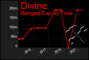Total Graph of Divine