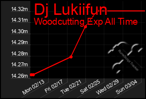 Total Graph of Dj Lukiifun