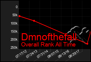Total Graph of Dmnofthefall