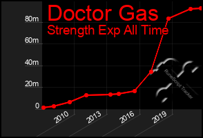 Total Graph of Doctor Gas