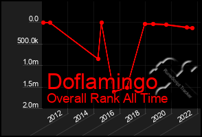 Total Graph of Doflamingo