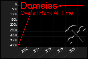 Total Graph of Domcios