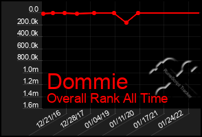 Total Graph of Dommie