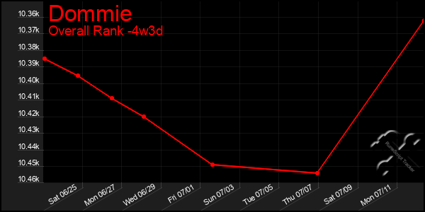 Last 31 Days Graph of Dommie