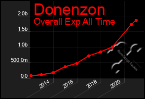 Total Graph of Donenzon