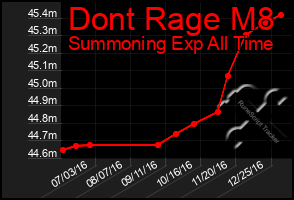 Total Graph of Dont Rage M8