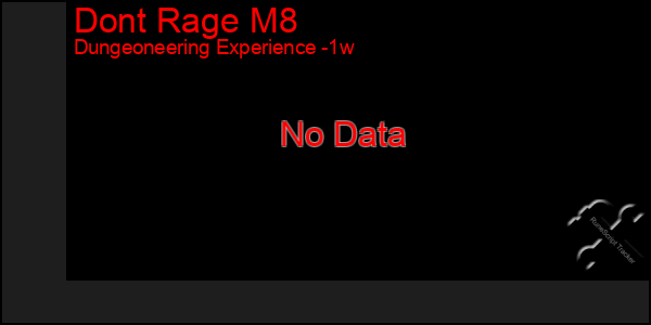Last 7 Days Graph of Dont Rage M8