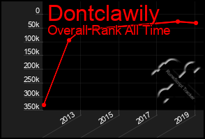 Total Graph of Dontclawily