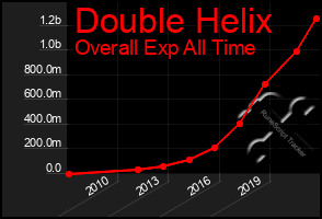 Total Graph of Double Helix