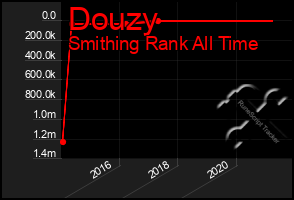 Total Graph of Douzy