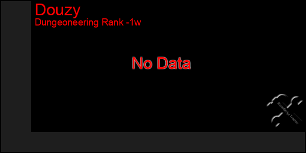 Last 7 Days Graph of Douzy