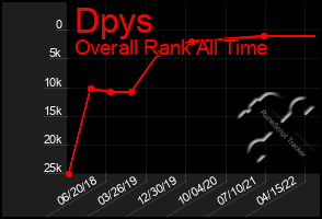 Total Graph of Dpys
