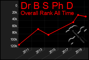 Total Graph of Dr B S Ph D