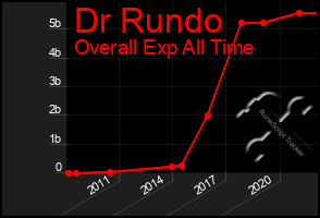 Total Graph of Dr Rundo