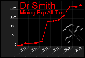 Total Graph of Dr Smith