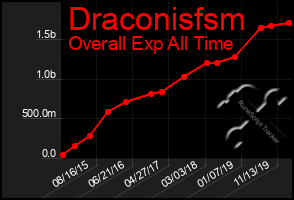 Total Graph of Draconisfsm