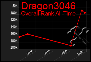 Total Graph of Dragon3046