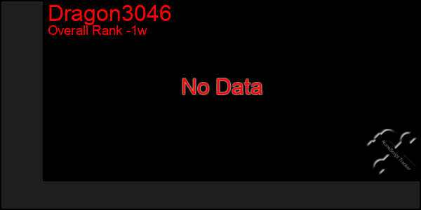 Last 7 Days Graph of Dragon3046