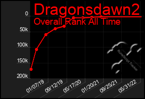 Total Graph of Dragonsdawn2
