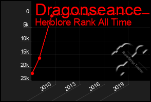 Total Graph of Dragonseance