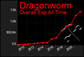 Total Graph of Dragonworm