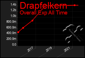 Total Graph of Drapfelkern