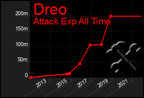 Total Graph of Dreo