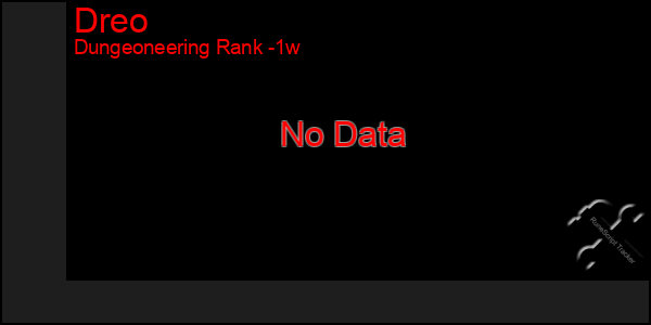 Last 7 Days Graph of Dreo