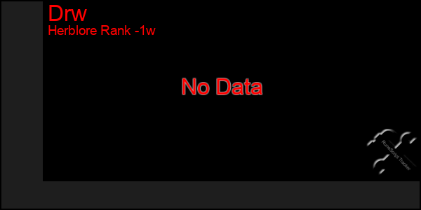 Last 7 Days Graph of Drw