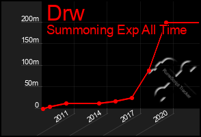 Total Graph of Drw