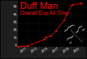 Total Graph of Duff Man