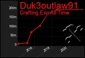 Total Graph of Duk3outlaw91