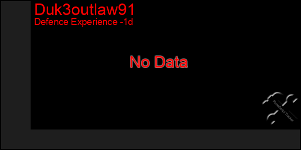 Last 24 Hours Graph of Duk3outlaw91