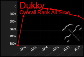 Total Graph of Dukky