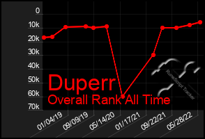 Total Graph of Duperr