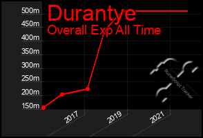 Total Graph of Durantye