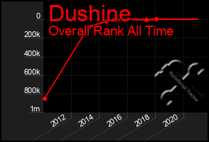 Total Graph of Dushine