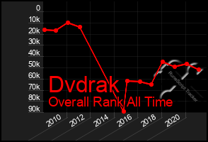 Total Graph of Dvdrak