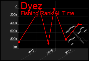 Total Graph of Dyez