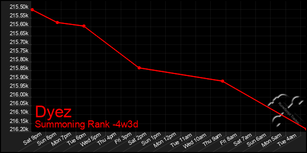 Last 31 Days Graph of Dyez