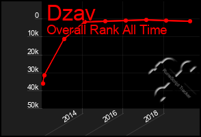 Total Graph of Dzav