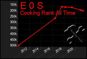 Total Graph of E 0 S