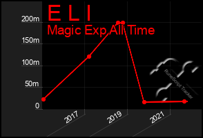 Total Graph of E L I