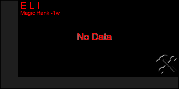 Last 7 Days Graph of E L I
