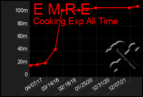 Total Graph of E M R E