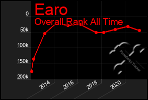 Total Graph of Earo