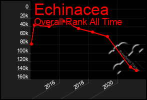 Total Graph of Echinacea